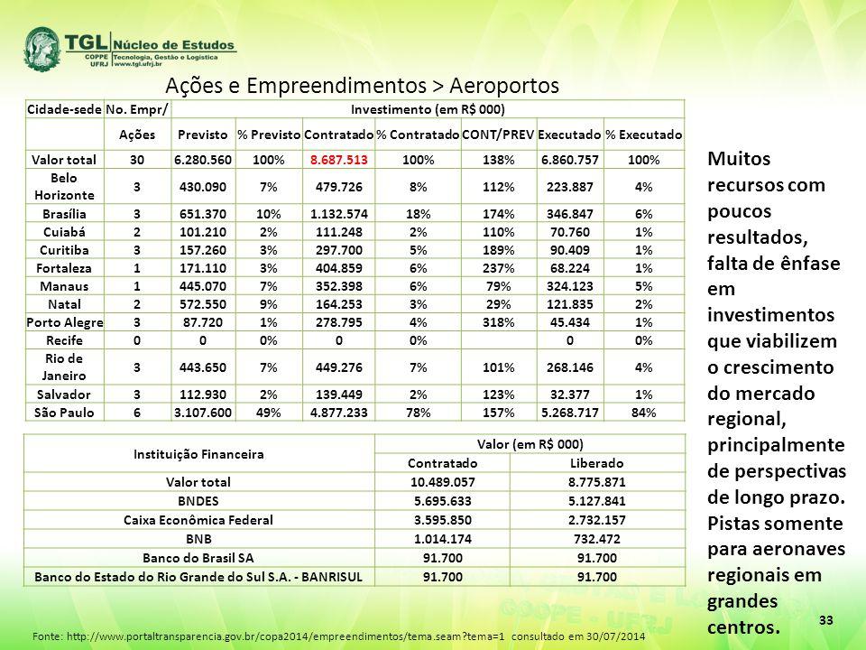 Ações e Empreendimentos > Aeroportos 33 Cidade-sedeNo. Empr/Investimento (em R$ 000) AçõesPrevisto% PrevistoContratado% ContratadoCONT/PREVExecutado%