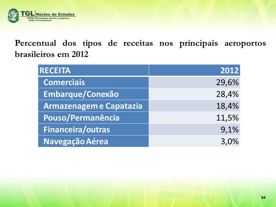 34 Percentual dos tipos de receitas nos principais aeroportos brasileiros em 2012 RECEITA2012 Comerciais29,6% Embarque/Conexão28,4% Armazenagem e Capatazia18,4% Pouso/Permanência11,5% Financeira/outras9,1% Navegação Aérea3,0%