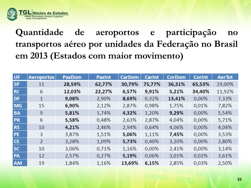 35 UFAeroportosPaxDomPaxIntCarDomCarIntCorDomCorIntAerTot SP1128,59%62,77%30,79%75,77%36,31%65,53%29,00% RJ612,03%22,27%6,57%9,91%5,21%34,40%11,92% DF19,08%2,90%8,69%0,32%13,41%0,00%7,33% MG156,90%2,12%2,87%0,98%1,75%0,01%7,82% BA95,81%1,74%4,32%1,20%9,29%0,00%5,54% PR65,58%0,48%2,63%2,87%4,04%0,00%5,71% RS104,21%2,46%2,94%0,64%4,06%0,00%4,04% PE33,87%1,51%5,06%1,11%7,45%0,00%3,53% CE23,28%1,09%5,73%0,40%3,20%0,00%2,80% SC103,06%0,71%1,16%0,00%2,41%0,00%3,14% PA122,57%0,27%5,19%0,06%3,01%0,02%3,61% AM191,84%1,16%13,69%6,15%2,85%0,03%2,50% Quantidade de aeroportos e participação no transportos aéreo por unidades da Federação no Brasil em 2013 (Estados com maior movimento)