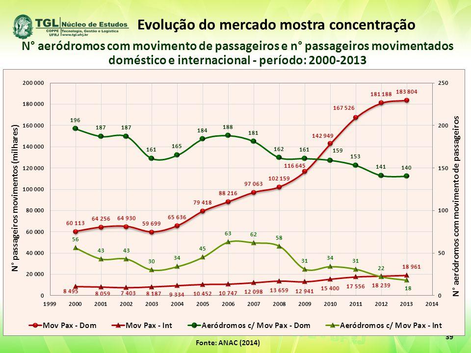 39 Fonte: ANAC (2014) N° aeródromos com movimento de passageiros e n° passageiros movimentados doméstico e internacional - período: 2000-2013 Evolução do mercado mostra concentração
