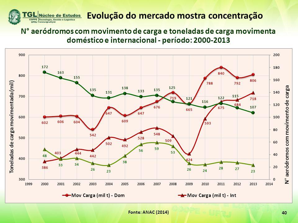 40 Fonte: ANAC (2014) N° aeródromos com movimento de carga e toneladas de carga movimenta doméstico e internacional - período: 2000-2013 Evolução do mercado mostra concentração