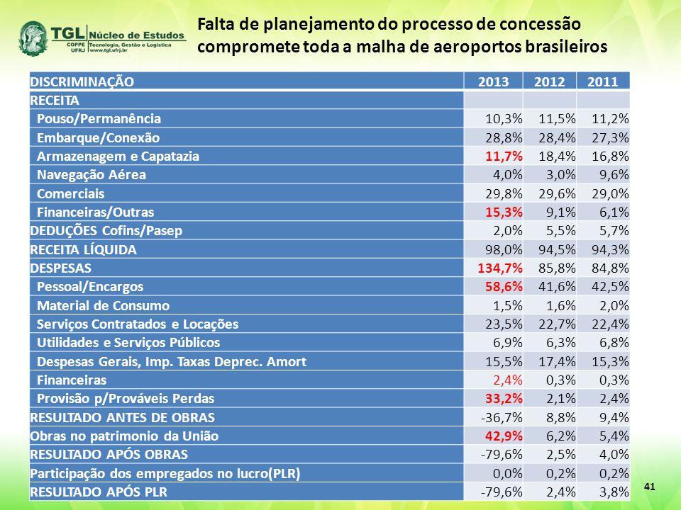 41 DISCRIMINAÇÃO201320122011 RECEITA Pouso/Permanência10,3%11,5%11,2% Embarque/Conexão28,8%28,4%27,3% Armazenagem e Capatazia11,7%18,4%16,8% Navegação Aérea4,0%3,0%9,6% Comerciais29,8%29,6%29,0% Financeiras/Outras15,3%9,1%6,1% DEDUÇÕES Cofins/Pasep2,0%5,5%5,7% RECEITA LÍQUIDA98,0%94,5%94,3% DESPESAS134,7%85,8%84,8% Pessoal/Encargos58,6%41,6%42,5% Material de Consumo1,5%1,6%2,0% Serviços Contratados e Locações23,5%22,7%22,4% Utilidades e Serviços Públicos6,9%6,3%6,8% Despesas Gerais, Imp.
