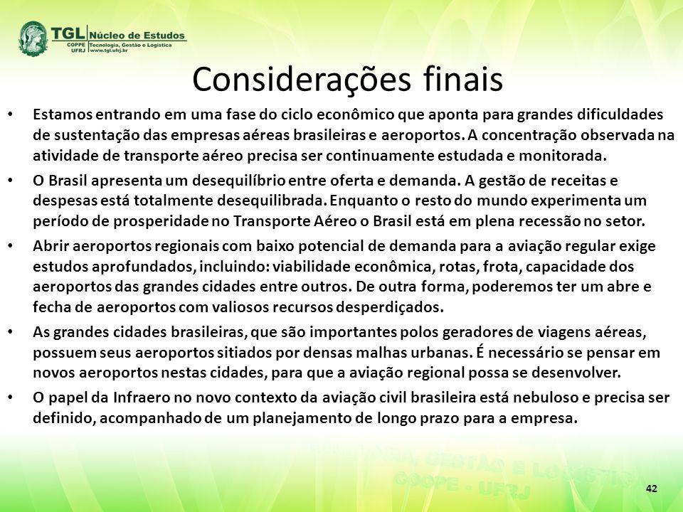 Considerações finais Estamos entrando em uma fase do ciclo econômico que aponta para grandes dificuldades de sustentação das empresas aéreas brasileiras e aeroportos.