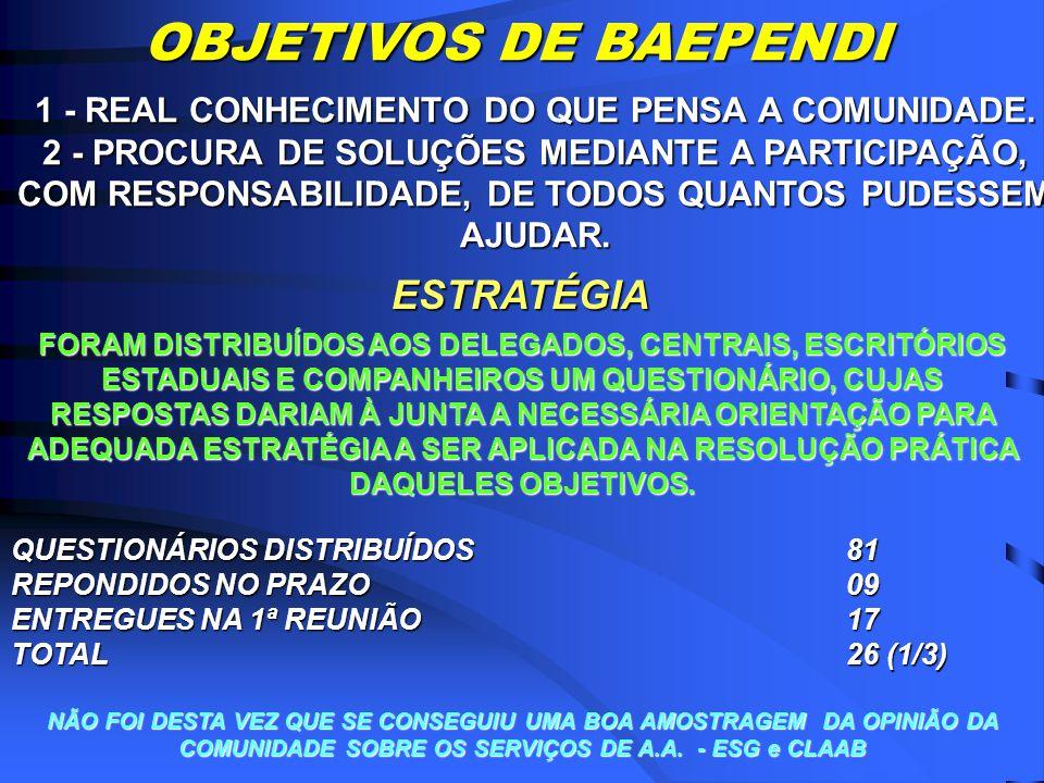 REUNIÃO DA JUNTA DE CUSTÓDIOS CAXAMBU 14 a 16/12/1984 BAEPENDI 17 a 19/08/1985 24 a 26/01/1986 12 a 14/08/1986 13 a 15/02/1987 20 a 21/01/1990 BAEPENDI UMA CIDADE NA GEOGRAFIA E NA HISTÓRIA DE A.A.
