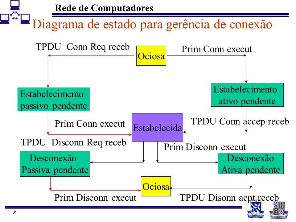 Rede de Computadores 8 Diagrama de estado para gerência de conexão Ociosa Estabelecimento passivo pendente Desconexão Passiva pendente Estabelecimento ativo pendente Estabelecida Desconexão Ativa pendente Ociosa Prim Conn execut TPDU Conn Req receb Prim Conn execut TPDU Conn accep receb Prim Disconn executTPDU Disonn acpt receb Prim Disconn execut TPDU Disconn Req receb