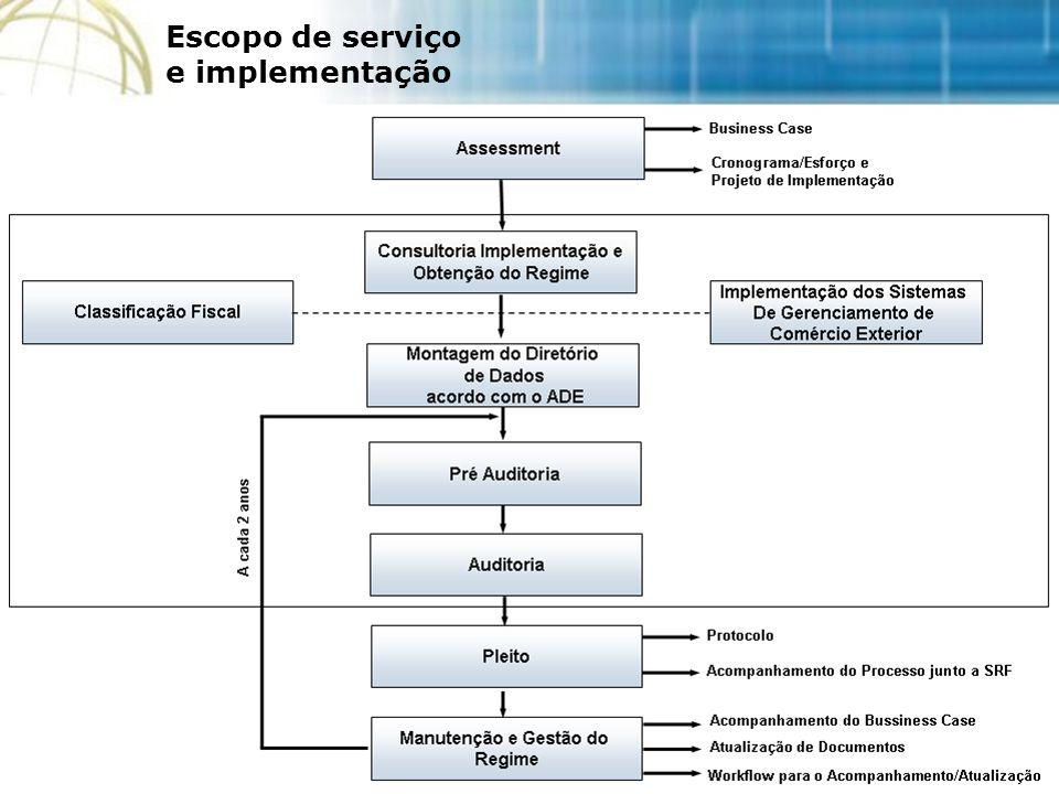 Escopo de serviço e implementação