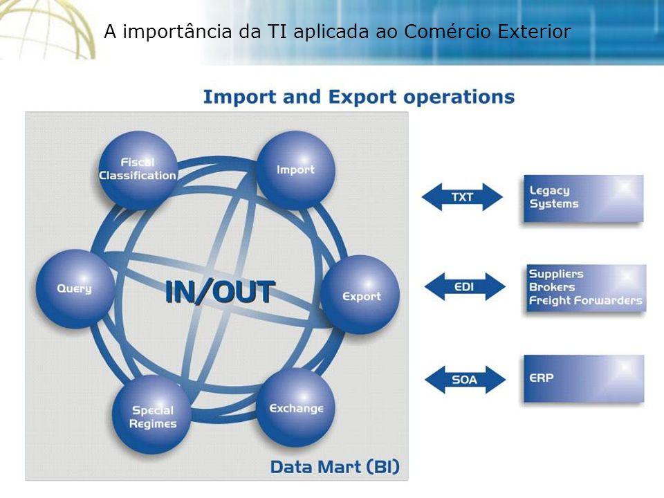 A importância da TI aplicada ao Comércio Exterior