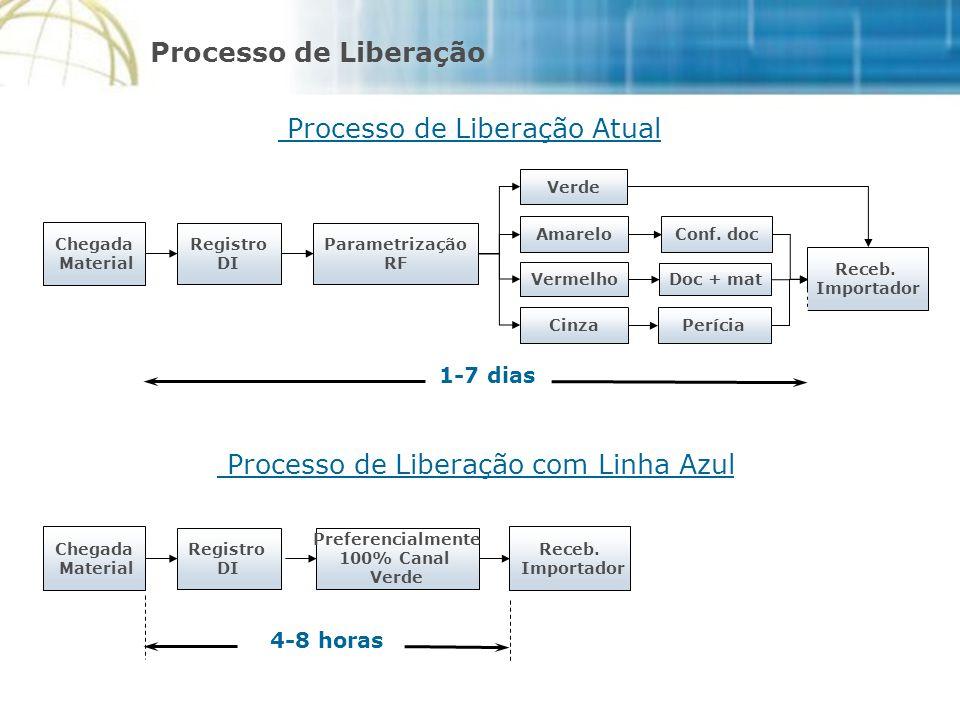 Processo de Liberação Atual Chegada Material Registro DI Parametrização RF Verde Amarelo Vermelho Cinza Conf.