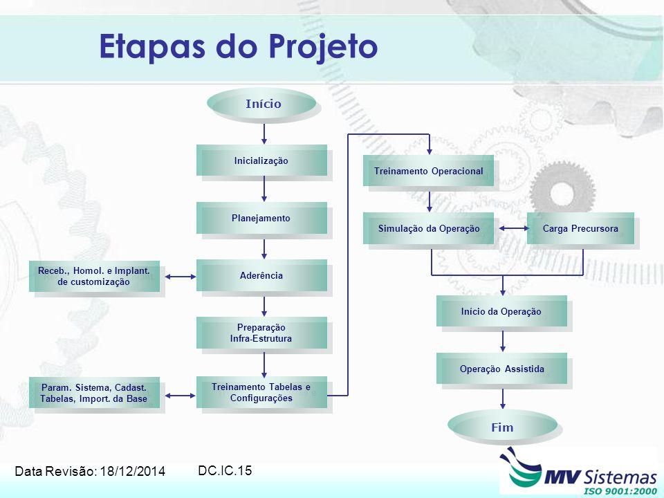 Data Revisão: 18/12/2014 DC.IC.15 Etapas do Projeto Inicialização Planejamento Aderência Preparação Infra-Estrutura Preparação Infra-Estrutura Treinam