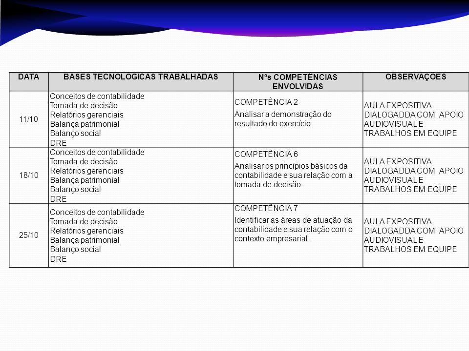 DATABASES TECNOLÓGICAS TRABALHADASNºs COMPETÊNCIAS ENVOLVIDAS OBSERVAÇÕES 11/10 Conceitos de contabilidade Tomada de decisão Relatórios gerenciais Bal