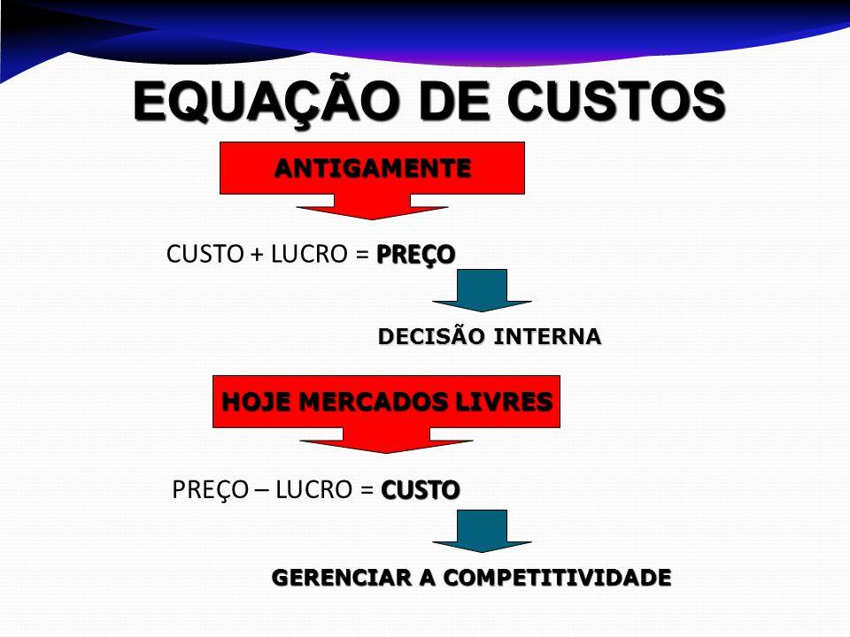 EQUAÇÃO DE CUSTOS ANTIGAMENTE PREÇO CUSTO + LUCRO = PREÇO DECISÃO INTERNA HOJE MERCADOS LIVRES CUSTO PREÇO – LUCRO = CUSTO GERENCIAR A COMPETITIVIDADE