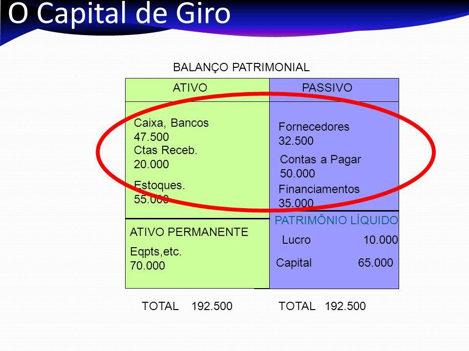 O Capital de Giro ATIVOPASSIVO PATRIMÔNIO LÍQUIDO Capital 65.000 Financiamentos 35.000 TOTAL 192.500 Caixa, Bancos 47.500 ATIVO PERMANENTE Eqpts,etc.