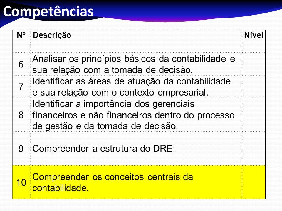 Competências NºDescriçãoNível 6 Analisar os princípios básicos da contabilidade e sua relação com a tomada de decisão. 7 Identificar as áreas de atuaç