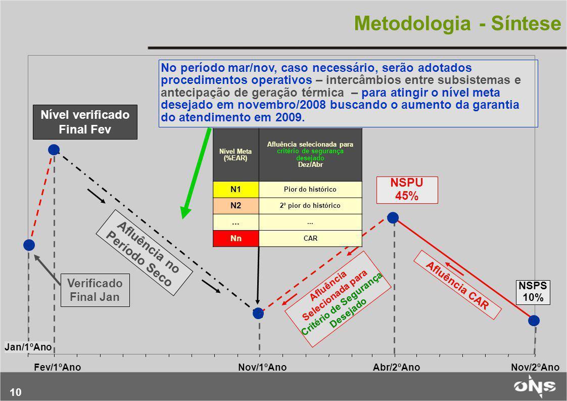 10 No período mar/nov, caso necessário, serão adotados procedimentos operativos – intercâmbios entre subsistemas e antecipação de geração térmica – pa
