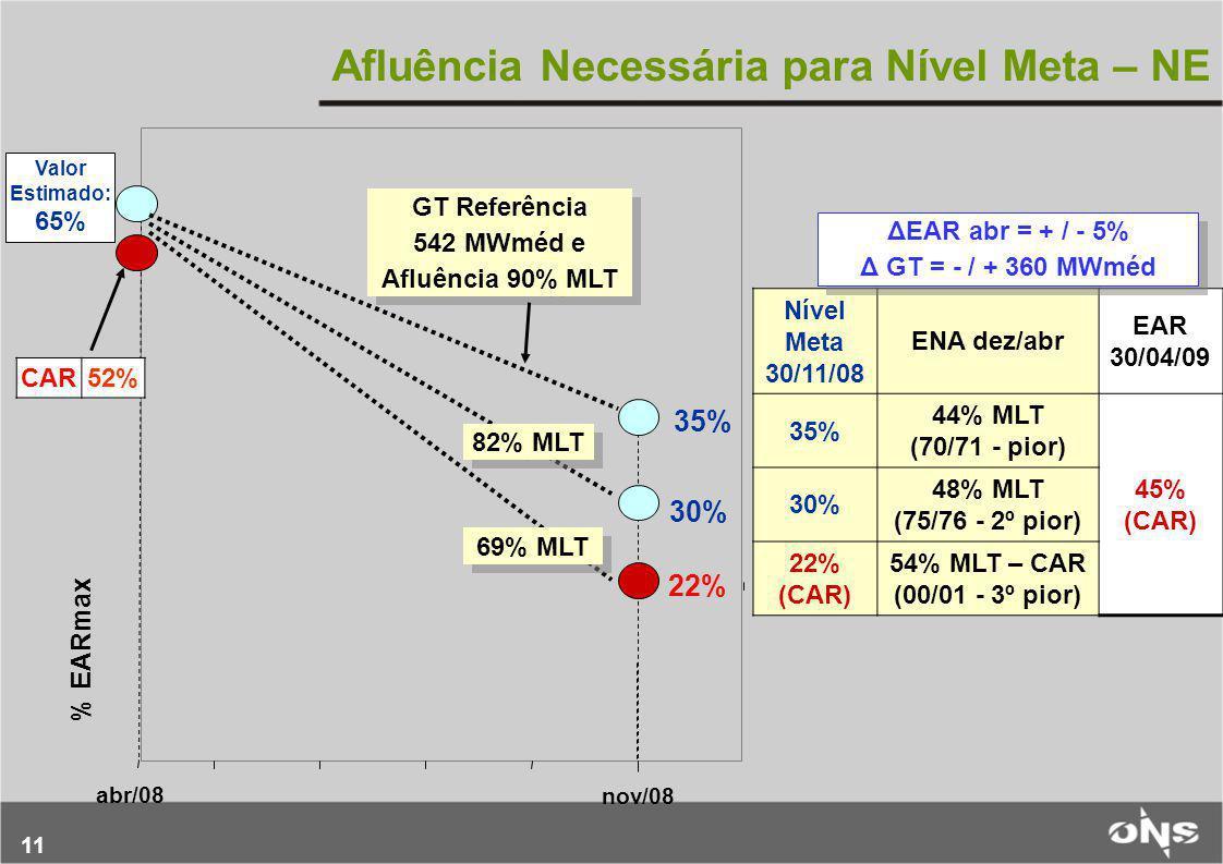 11 nov/08 % EARmax 35% abr/08 CAR52% 30% GT Referência 542 MWméd e Afluência 90% MLT GT Referência 542 MWméd e Afluência 90% MLT Afluência Necessária