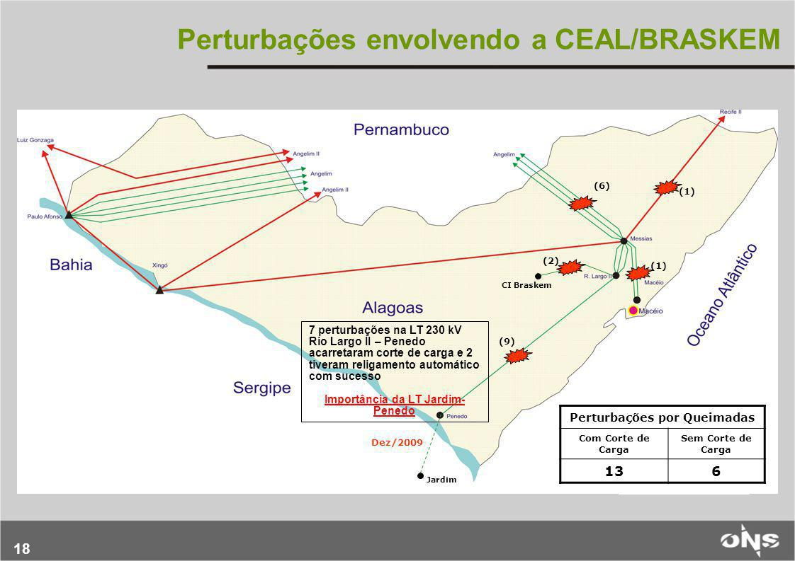 18 Perturbações envolvendo a CEAL/BRASKEM Jardim Dez/2009 CI Braskem (9) (1) (2) (6) Perturbações por Queimadas Com Corte de Carga Sem Corte de Carga