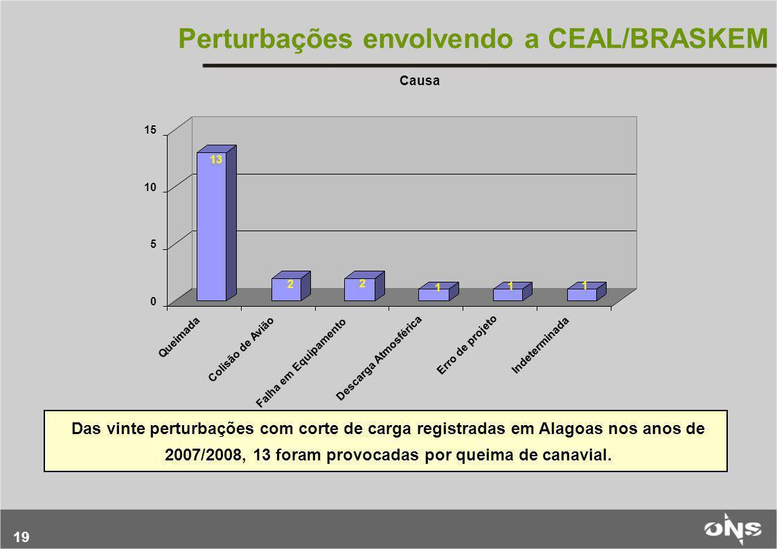 19 Perturbações envolvendo a CEAL/BRASKEM Das vinte perturbações com corte de carga registradas em Alagoas nos anos de 2007/2008, 13 foram provocadas