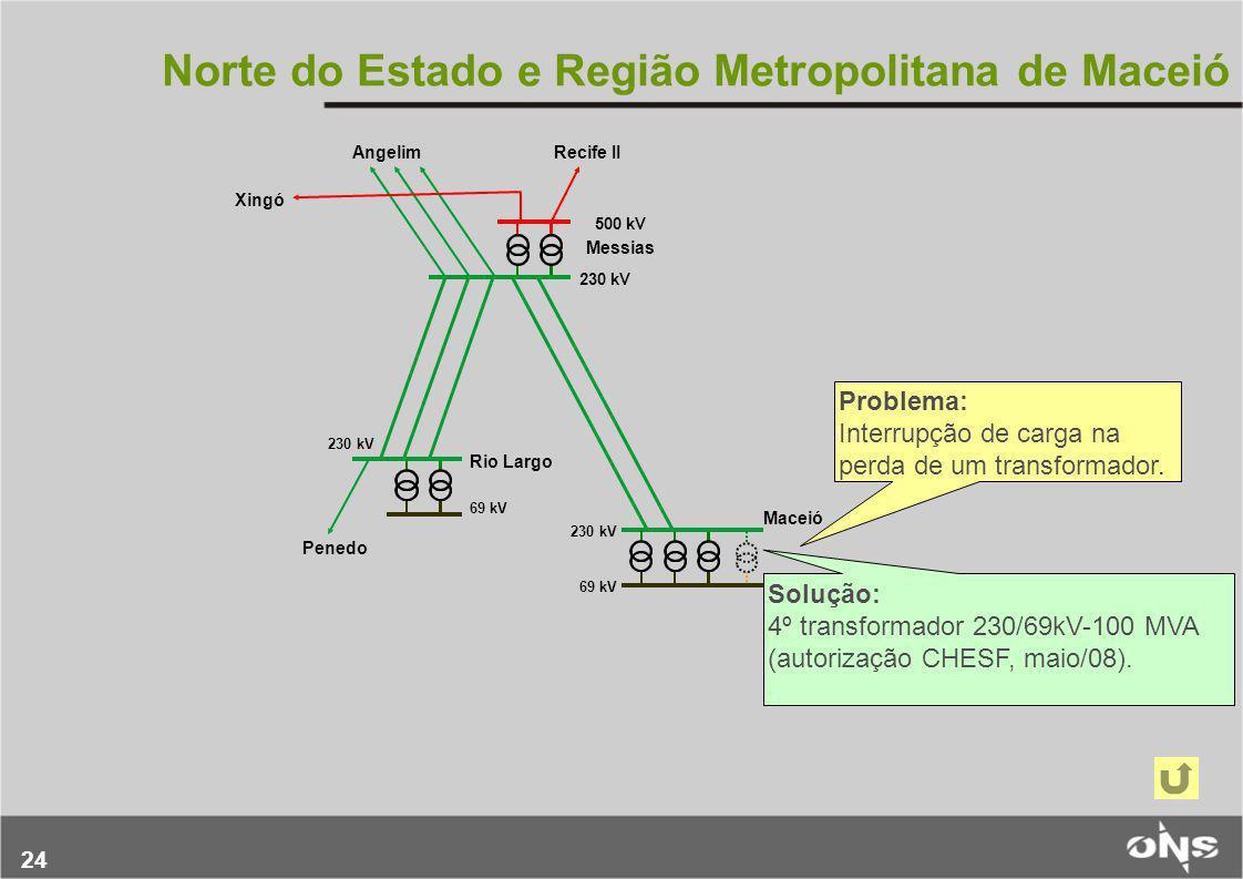 24 Problema: Interrupção de carga na perda de um transformador. Solução: 4º transformador 230/69kV-100 MVA (autorização CHESF, maio/08). Norte do Esta