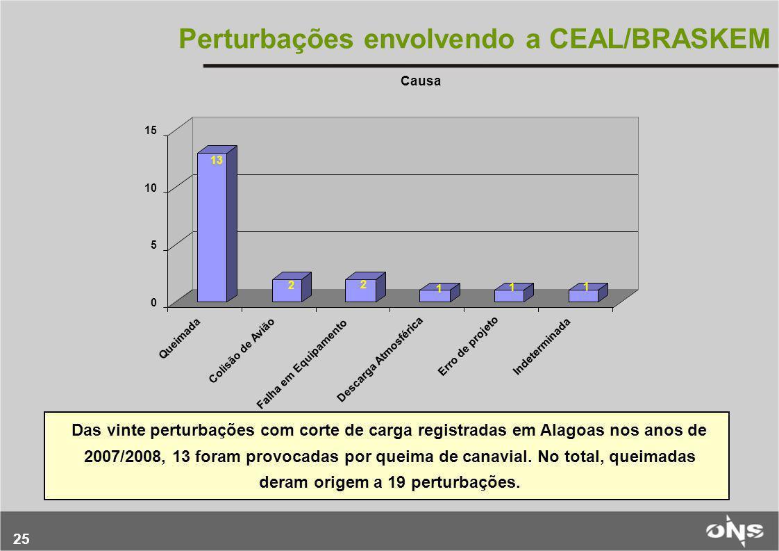 25 Perturbações envolvendo a CEAL/BRASKEM Das vinte perturbações com corte de carga registradas em Alagoas nos anos de 2007/2008, 13 foram provocadas