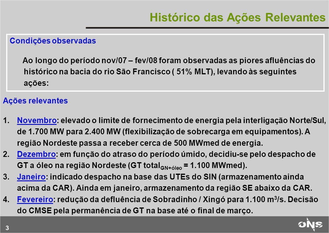 3 Histórico das Ações Relevantes Ações relevantes 1.Novembro: elevado o limite de fornecimento de energia pela interligação Norte/Sul, de 1.700 MW par