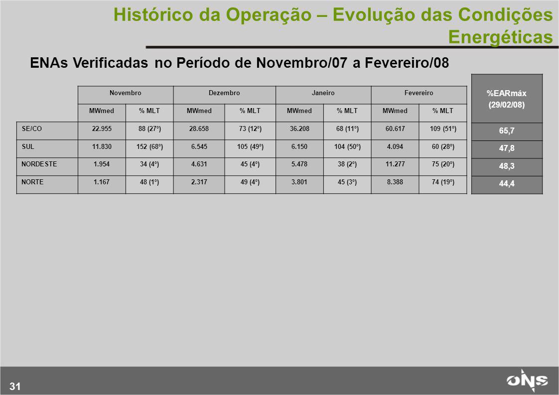 31 Histórico da Operação – Evolução das Condições Energéticas %EARmáx (29/02/08) 65,7 47,8 48,3 44,4 ENAs Verificadas no Período de Novembro/07 a Feve