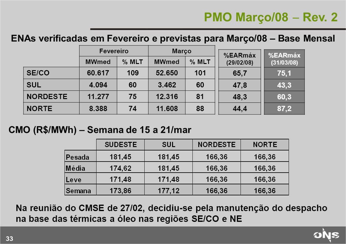 33 PMO Março/08  Rev. 2 ENAs verificadas em Fevereiro e previstas para Março/08 – Base Mensal FevereiroMarço MWmed% MLTMWmed% MLT SE/CO60.61710952.65