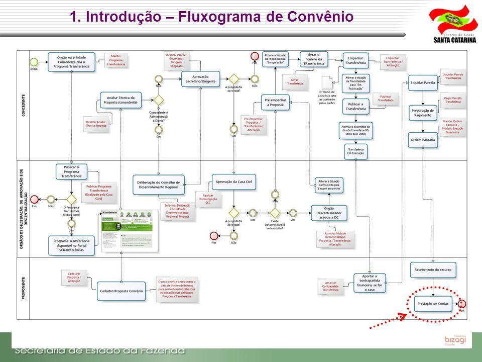 1. Introdução – Fluxograma de Convênio