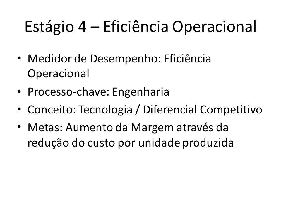Estágio 4 – Eficiência Operacional Medidor de Desempenho: Eficiência Operacional Processo-chave: Engenharia Conceito: Tecnologia / Diferencial Competitivo Metas: Aumento da Margem através da redução do custo por unidade produzida