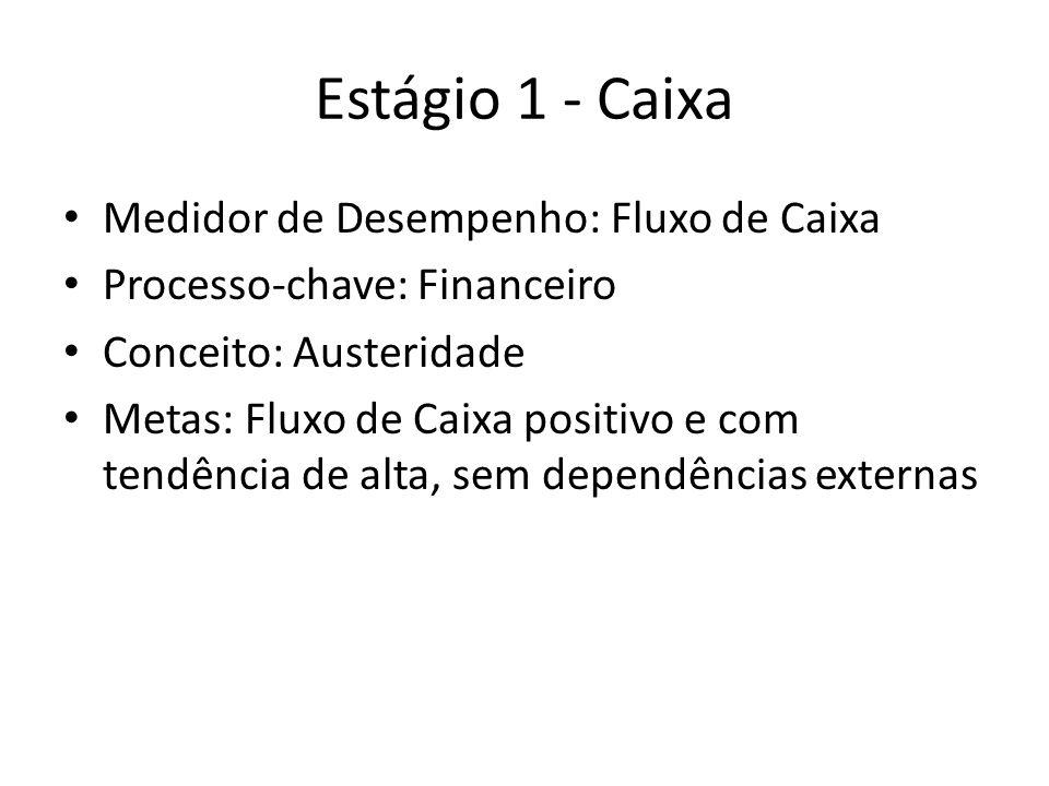 Estágio 1 - Caixa Medidor de Desempenho: Fluxo de Caixa Processo-chave: Financeiro Conceito: Austeridade Metas: Fluxo de Caixa positivo e com tendência de alta, sem dependências externas