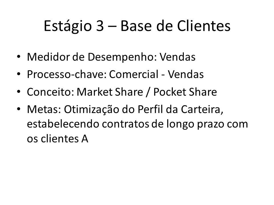 Estágio 3 – Base de Clientes Medidor de Desempenho: Vendas Processo-chave: Comercial - Vendas Conceito: Market Share / Pocket Share Metas: Otimização do Perfil da Carteira, estabelecendo contratos de longo prazo com os clientes A