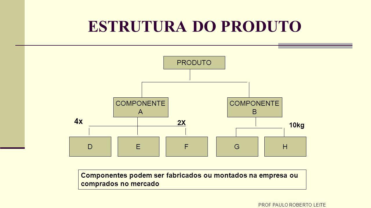 PROF PAULO ROBERTO LEITE ESTRUTURA DO PRODUTO PRODUTO COMPONENTE A DEGHF COMPONENTE B 2X 10kg 4x Componentes podem ser fabricados ou montados na empresa ou comprados no mercado