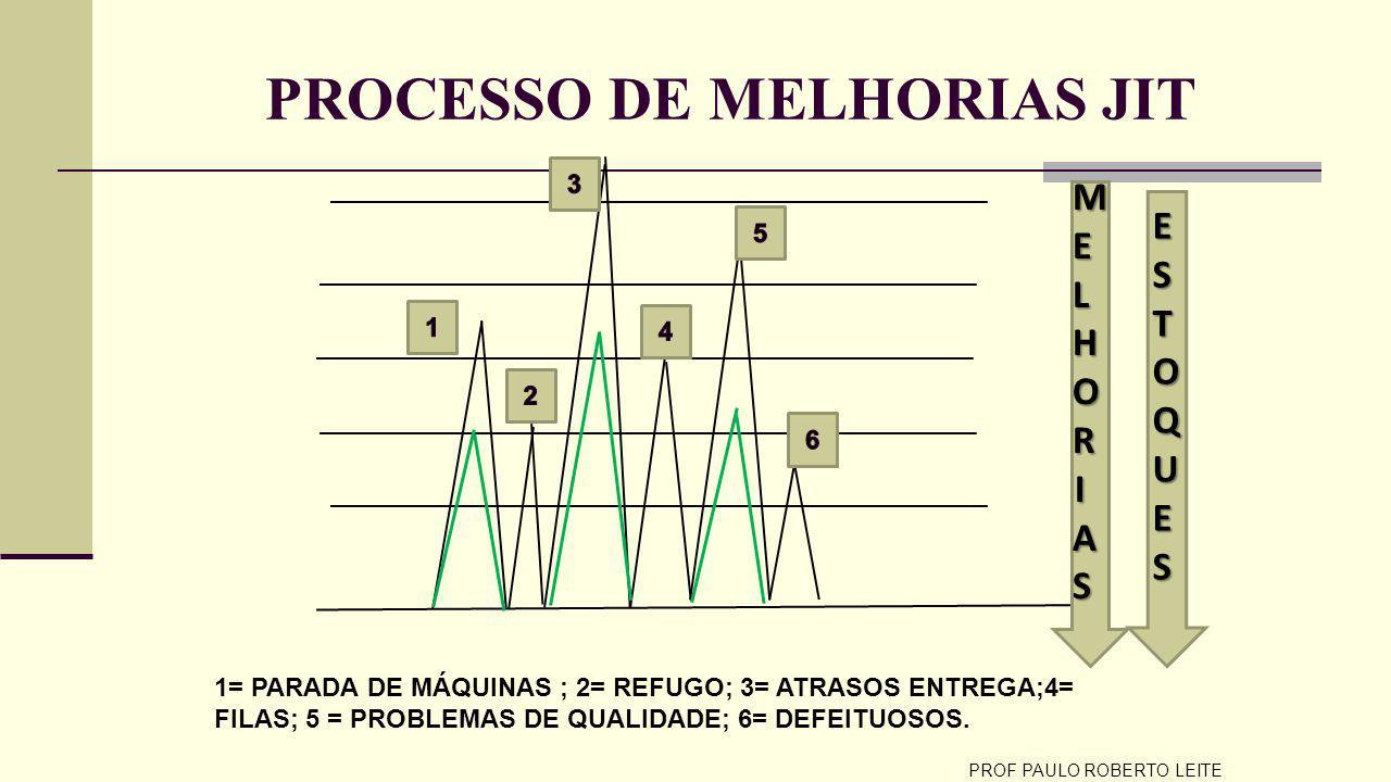 PROCESSO DE MELHORIAS JIT PROF PAULO ROBERTO LEITE ESTOQUES ESTOQUES ESTOQUES ESTOQUES 1= PARADA DE MÁQUINAS ; 2= REFUGO; 3= ATRASOS ENTREGA;4= FILAS; 5 = PROBLEMAS DE QUALIDADE; 6= DEFEITUOSOS.