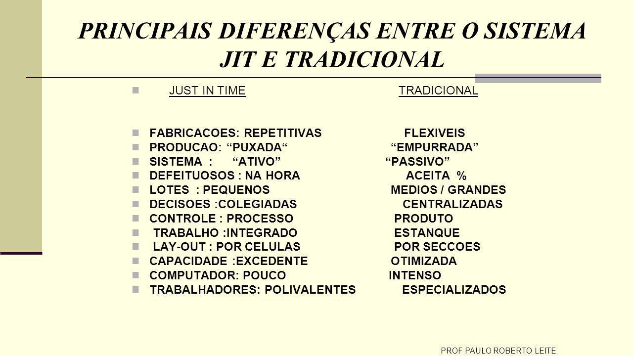 PROF PAULO ROBERTO LEITE PRINCIPAIS DIFERENÇAS ENTRE O SISTEMA JIT E TRADICIONAL JUST IN TIME TRADICIONAL FABRICACOES: REPETITIVAS FLEXIVEIS PRODUCAO: PUXADA EMPURRADA SISTEMA : ATIVO PASSIVO DEFEITUOSOS : NA HORA ACEITA % LOTES : PEQUENOS MEDIOS / GRANDES DECISOES :COLEGIADAS CENTRALIZADAS CONTROLE : PROCESSO PRODUTO TRABALHO :INTEGRADO ESTANQUE LAY-OUT : POR CELULAS POR SECCOES CAPACIDADE :EXCEDENTE OTIMIZADA COMPUTADOR: POUCO INTENSO TRABALHADORES: POLIVALENTES ESPECIALIZADOS