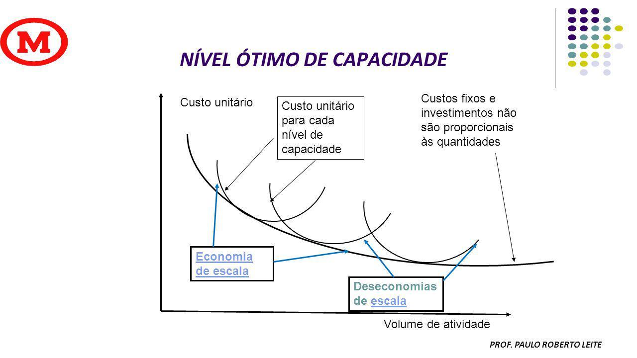 PROF PAULO ROBERTO LEITE EXEMPLO DE PROGRAMAÇÃO PRODUTO A (S) 2X B C (S-1) D E (S-2) A = 1 SEMANA DE MONTAGEM B = 2 SEMANAS DE COMPRA C = 1 SEMANA DE MONTAGEM D = 1 SEMANA DE COMPRA E = 2 SEMANAS DE COMPRA PARA A PRODUCAO DE 50 UNIDADES DE A :