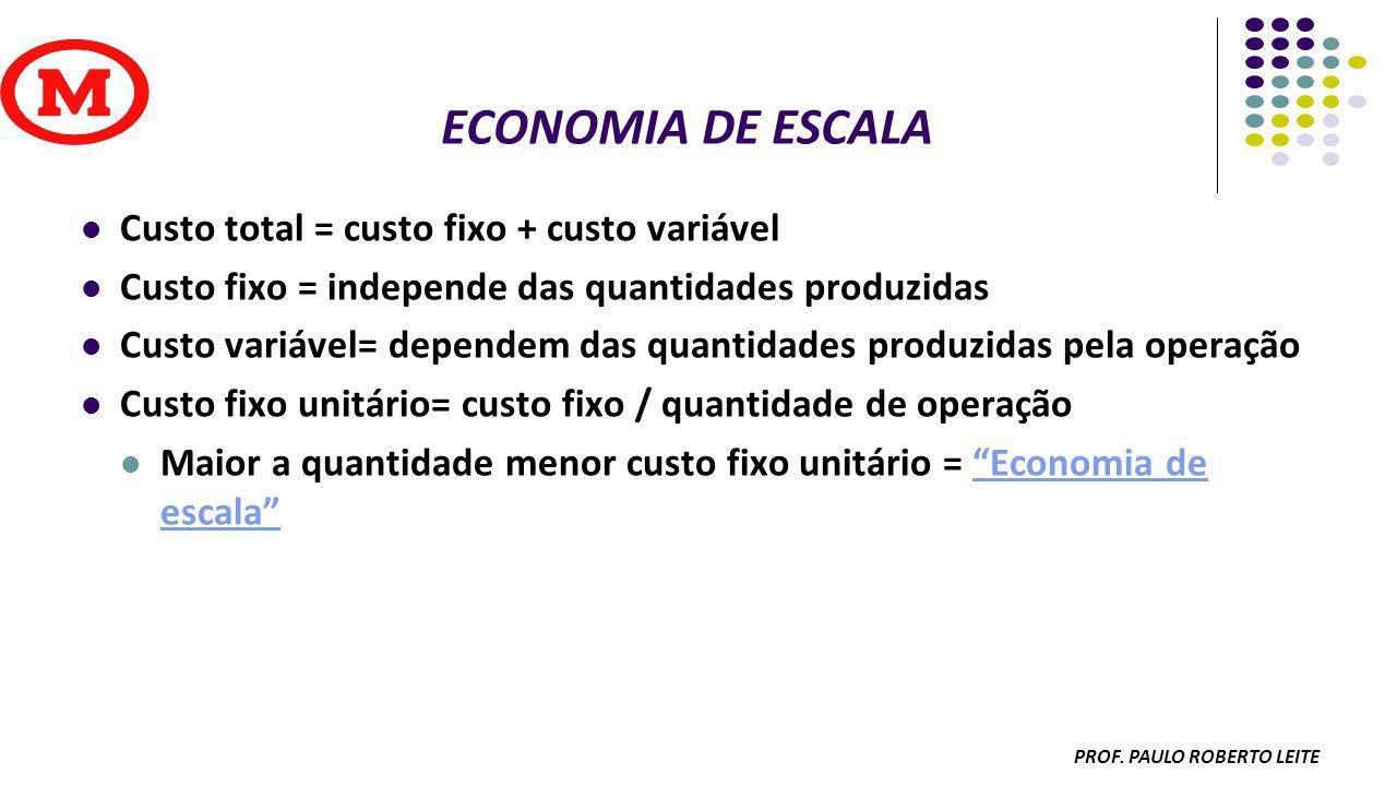 PROF PAULO ROBERTO LEITE ESQUEMA DA PROGRAMAÇÃO (LT) B = 2 (LT ) E = 2 (LT) D =1 (LTM) C= 1 (LTM)A = 1 S-4S-3S-2S-1S (OC)E=100(OC)B=50(OM)C =100(OM)A=50 A =50 (OC)D=100 OC = ORDEM DE COMPRA; LT= TEMPO RESSUPRIMENTO; LTM= TEMPO MONTAGEM
