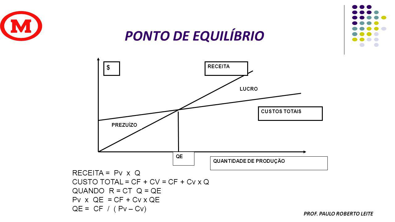PROF PAULO ROBERTO LEITE Registro básico do MRP Períodos 12345678 Necessidades Brutas 100230400380600 Recebimento Programados 100 Estoque projetado 380 280380 1500000 Receb, ordens planejadas 250380600 Liberação de ordens planejadas 250380600 Item de componente - LT = 3 períodos ES = 0