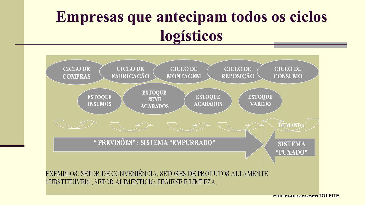 Prof. PAULO ROBERTO LEITE Empresas que antecipam todos os ciclos logísticos