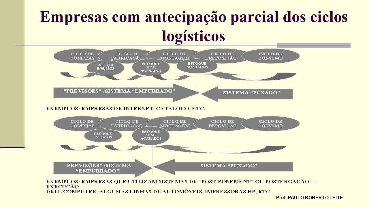 PROF PAULO ROBERTO LEITE O CICLO DE MELHORIAS DO SISTEMA JIT REDUÇÃO GRADATIVA DOS ESTOQUES APARECIMENTO DE PROBLEMAS RESOLUÇÃO GRADATIVA DOS PROBLEMAS NOVAS REDUÇÕES DE ESTOQUE