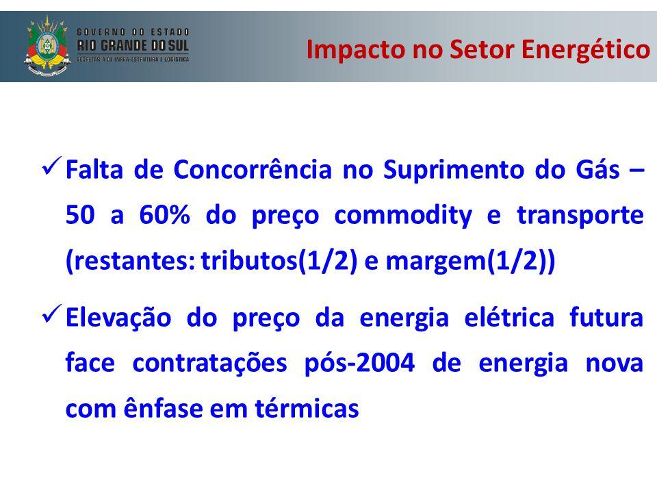 Impacto no Setor Energético Falta de Concorrência no Suprimento do Gás – 50 a 60% do preço commodity e transporte (restantes: tributos(1/2) e margem(1