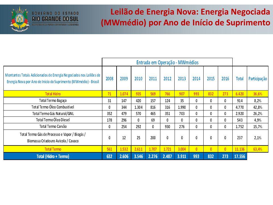 Leilão de Energia Nova: Energia Negociada (MWmédio) por Ano de Início de Suprimento