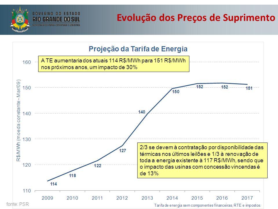 fonte: PSR A TE aumentaria dos atuais 114 R$/MWh para 151 R$/MWh nos próximos anos, um impacto de 30% 2/3 se devem à contratação por disponibilidade d