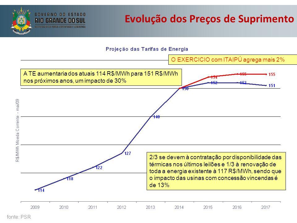 A TE aumentaria dos atuais 114 R$/MWh para 151 R$/MWh nos próximos anos, um impacto de 30% 2/3 se devem à contratação por disponibilidade das térmicas