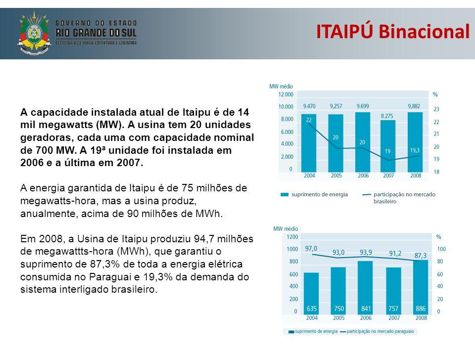 A capacidade instalada atual de Itaipu é de 14 mil megawatts (MW). A usina tem 20 unidades geradoras, cada uma com capacidade nominal de 700 MW. A 19ª