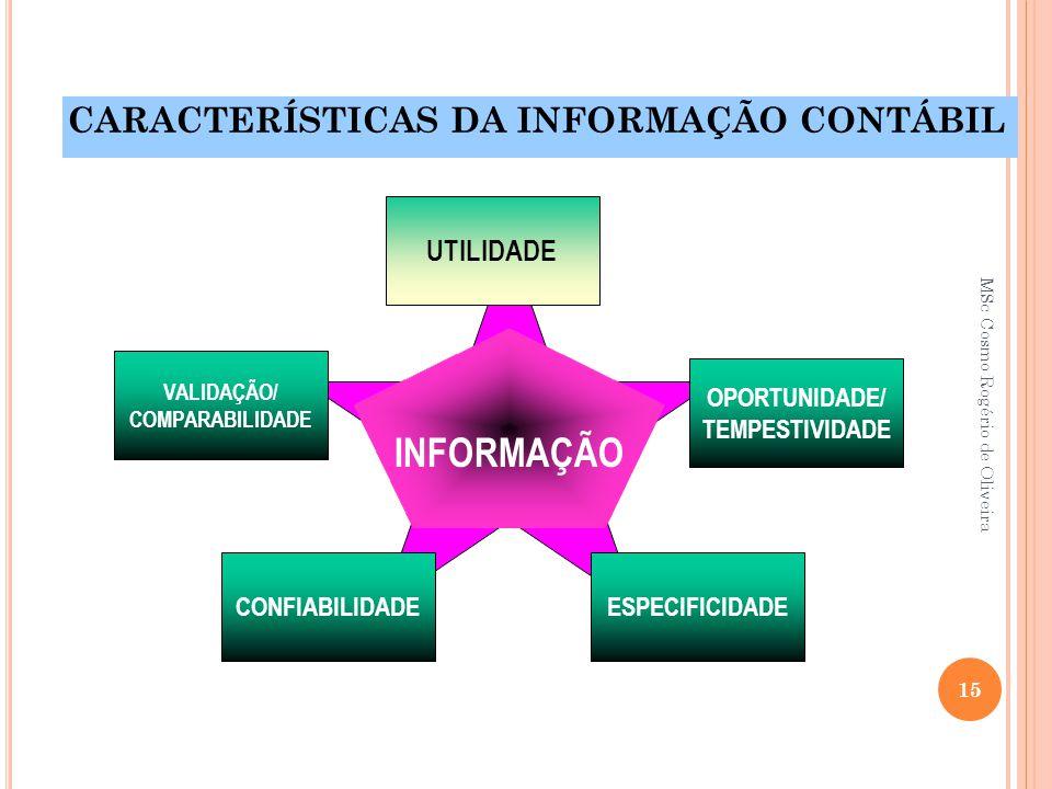 INFORMAÇÃO CARACTERÍSTICAS DA INFORMAÇÃO CONTÁBIL OPORTUNIDADE/ TEMPESTIVIDADE ESPECIFICIDADE VALIDAÇÃO/ COMPARABILIDADE CONFIABILIDADE UTILIDADE 15 M