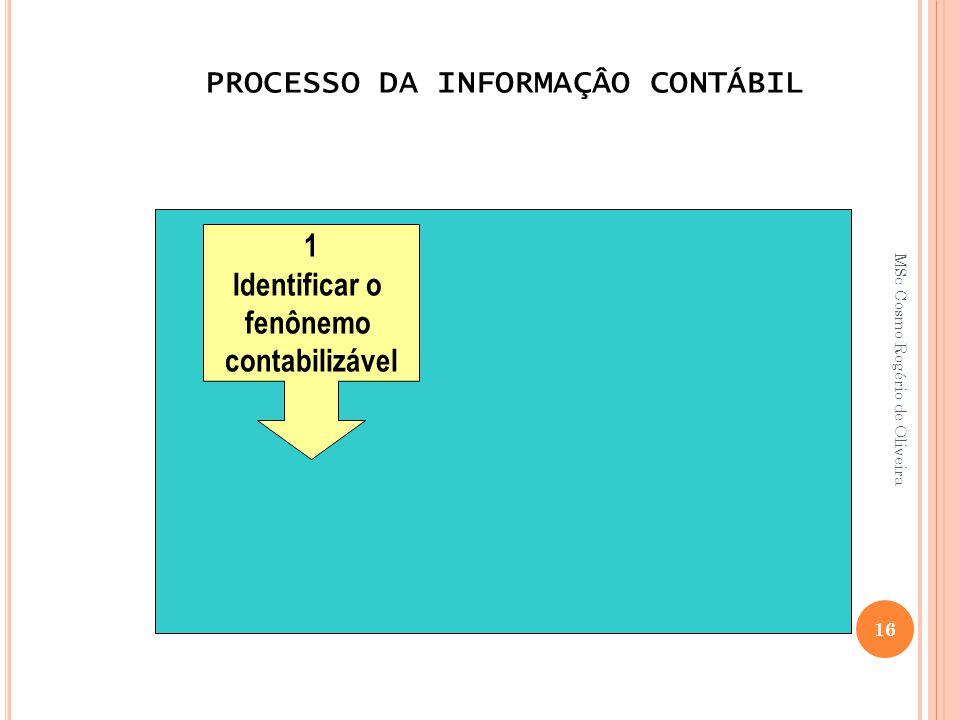 PROCESSO DA INFORMAÇÂO CONTÁBIL 1 Identificar o fenônemo contabilizável 16 MSc Cosmo Rogério de Oliveira
