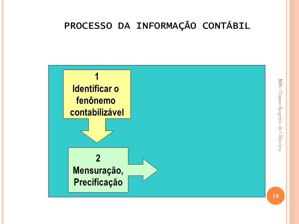 PROCESSO DA INFORMAÇÂO CONTÁBIL 1 Identificar o fenônemo contabilizável 2 Mensuração, Precificação 18 MSc Cosmo Rogério de Oliveira