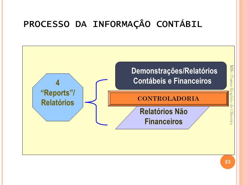 """PROCESSO DA INFORMAÇÂO CONTÁBIL 4 """"Reports""""/ Relatórios Demonstrações/Relatórios Contábeis e Financeiros Relatórios Não Financeiros CONTROLADORIA 23 M"""
