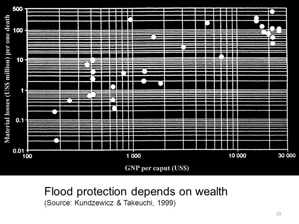29 Flood protection depends on wealth (Source: Kundzewicz & Takeuchi, 1999)