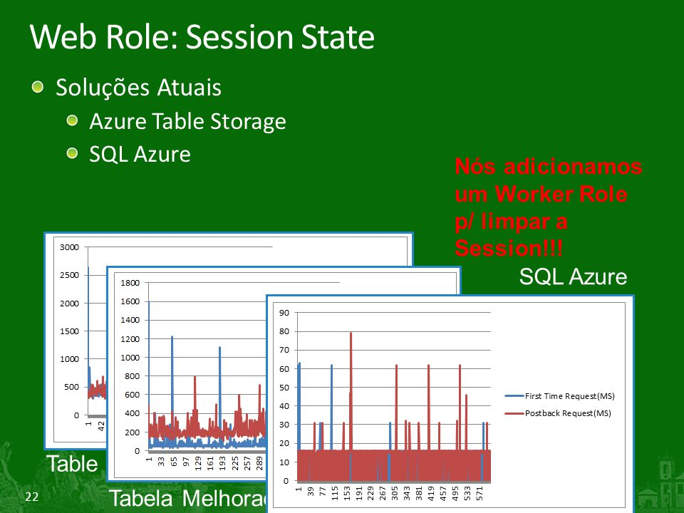 22 Web Role: Session State Soluções Atuais Azure Table Storage SQL Azure Tabela Melhorada (Session: 64K Max) Table Storage (Tabela + Blob) SQL Azure Nós adicionamos um Worker Role p/ limpar a Session!!!