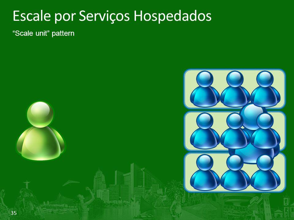 """35 Escale por Serviços Hospedados """"Scale unit"""" pattern"""